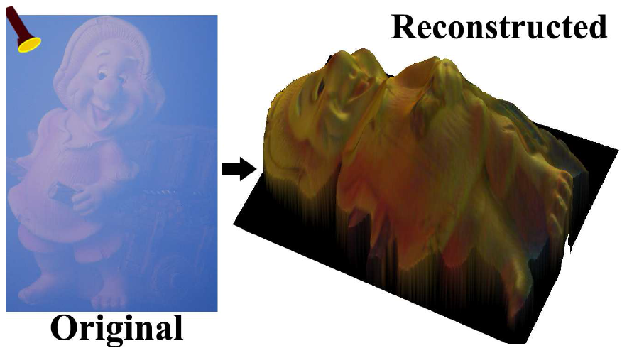 Image Denoising Projects